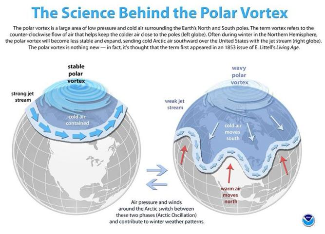 noaa-polar-vortex